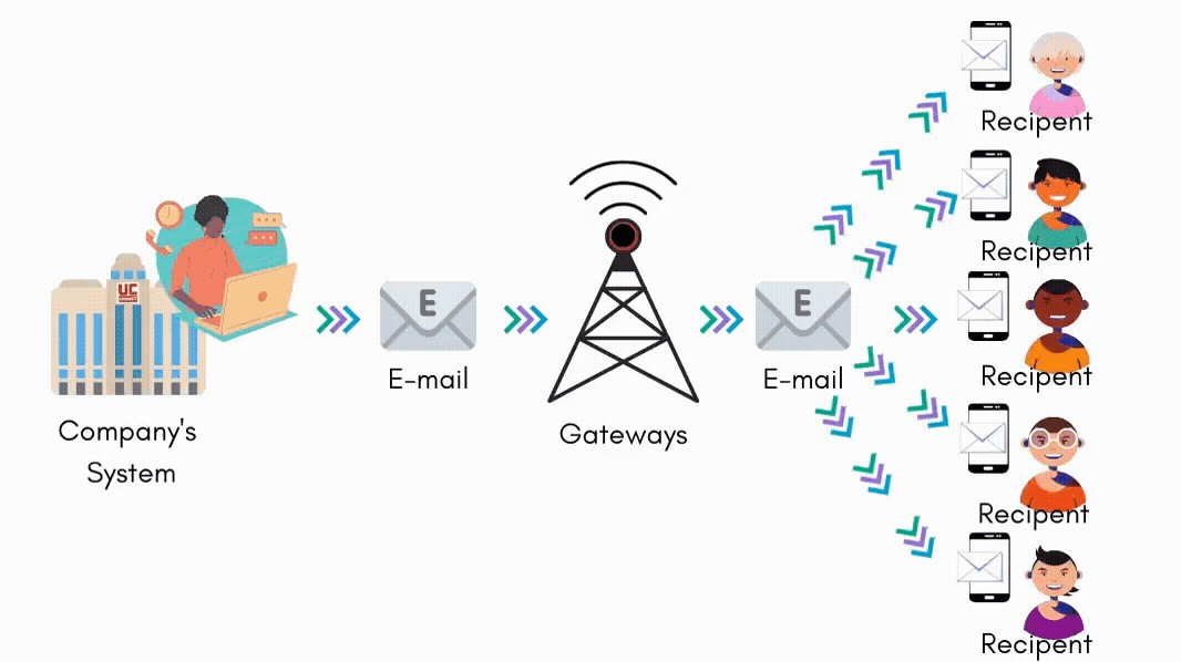 Email & SMS Broadcast UC Connect 2